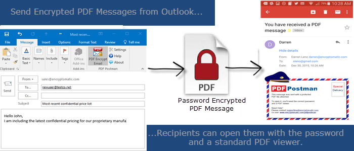 Diagram of the PDF Postman email encryption workflow.
